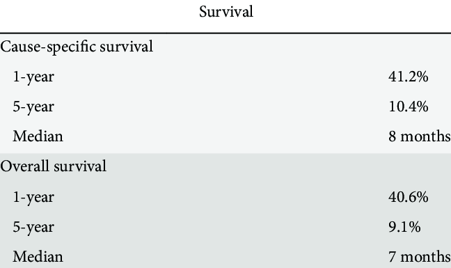Survival of patients with Klatskin tumors | Download Table