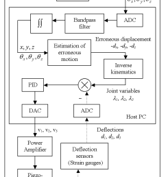 block diagram of micron closed loop control dotted line and pid  [ 770 x 1067 Pixel ]