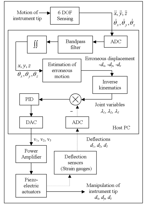 small resolution of block diagram of micron closed loop control dotted line and pid