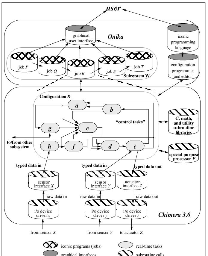 The reconfigurable software framework for sensor-based