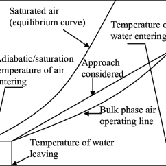 Temperature Enthalpy Diagram For Water 2008 Toyota Hilux Workmate Wiring Of Saturator 1 Download Scientific