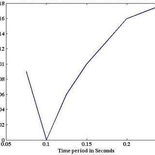 1. Modeling of pounding between two adjacent structures