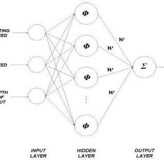Single Layer Perceptron Network Multilayer Perceptron