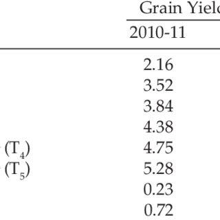(PDF) Evaluation of productivity and economics of wheat