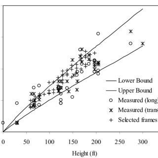 (PDF) Seismic evaluation of RC stepped building frames
