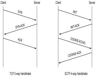 tcp three way handshake diagram wds bmw wiring system sctp four download