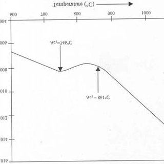 (PDF) Effect of heat treatment on mechanical and ballistic