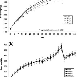 The effects of TBAC oral exposure on body weight and feed