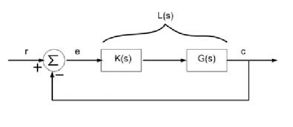 Typical block diagram of the closed loop system