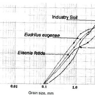 Growth of E. eugeniae and E. fetida (mean ± SEm, n = 3) in