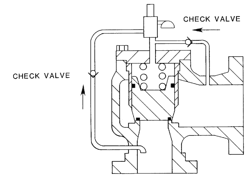 Pilot Operated Valve Backflow Protection by Means of Check