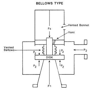 Pressure Level Relationships for Pressure Relief Valve