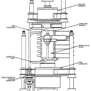(PDF) Design of the Subsea Tree