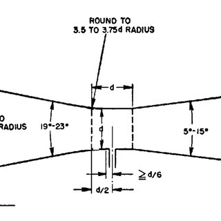 Pipe Taps (Discouraged). (Source: p. 126, Principles and