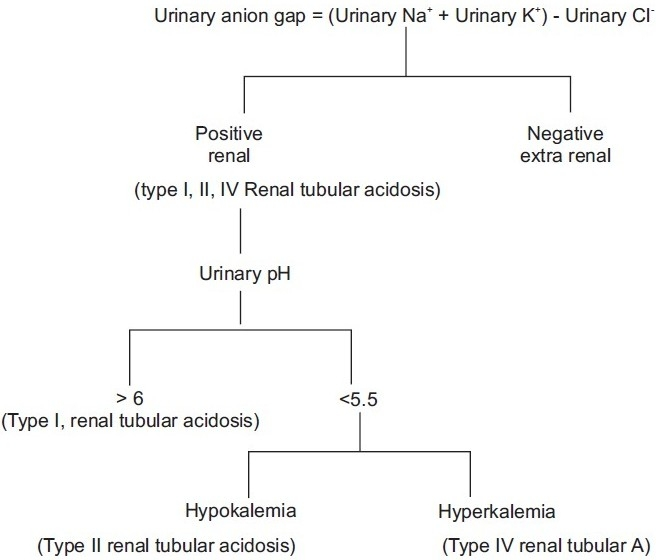 Approach to a patient with normal anion gap acidosis ...