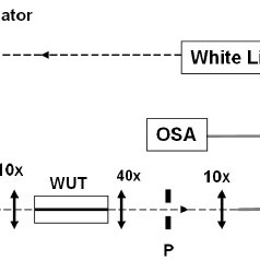 (PDF) Spectral and electro-optic response of UV-written
