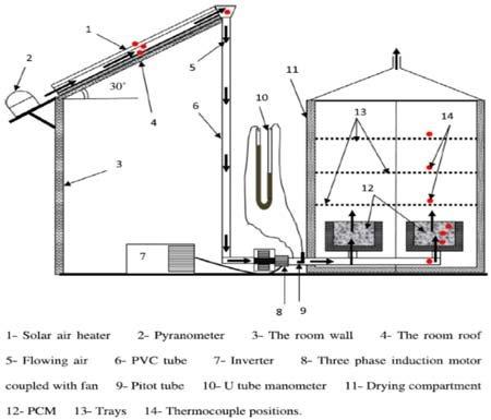 Experimental setup of novel indirect solar dryer (ISD