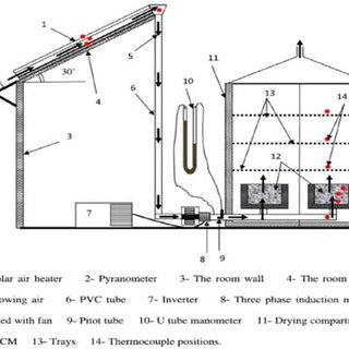 Experimental setup of indirect forced convection solar