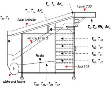 A review on indirect solar dryers (PDF Download Available)