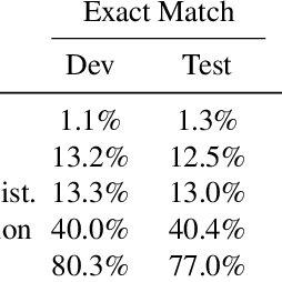 (PDF) SQuAD: 100,000+ Questions for Machine Comprehension