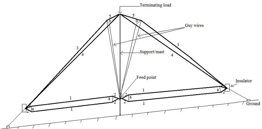 Wire Antenna Schematic
