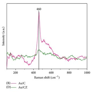 Powder X-ray diffraction patterns of (A) CeO2 (C) and (B