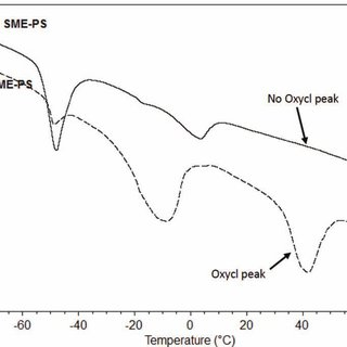 CaCl2-Ca(OH)2-H2O phase diagram for different Ca(OH)2
