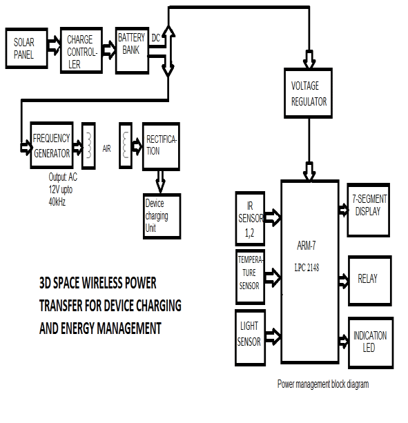Block diagram of 3D space wireless power transfer for