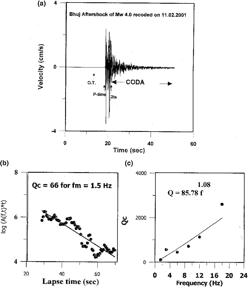 medium resolution of  a a plot showing seismogram of a bhuj aftershock of m w 3 5 recorded