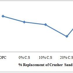 Workability (slump) of M20 grade of quaternary concrete