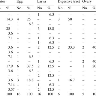 (PDF) Bacterial flora associated with larval rearing of