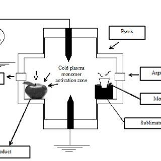 (PDF) Cold Plasma Processing: A review