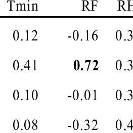 (PDF) Weather-based brown planthopper prediction model at