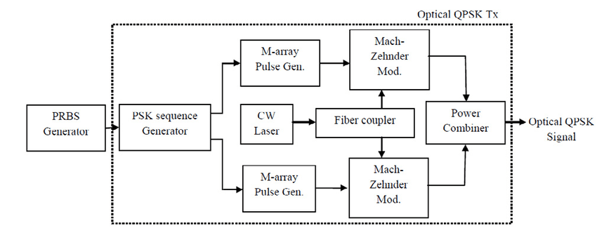 Block diagram of coherent optical QPSK transmitter