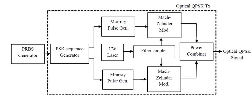 Fig. 1. Block diagram of coherent optical QPSK transmitter