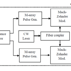 Qpsk Transmitter And Receiver Block Diagram Generate Class From Java Code Of Coherent Optical Download