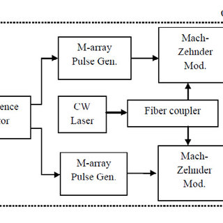 (PDF) Optimized Hybrid Optical Communication System for