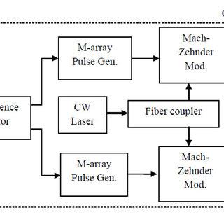 (PDF) Optimized Hybrid Optical Communication System for