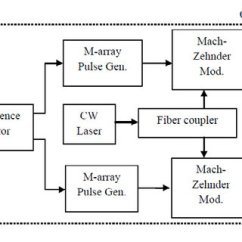 Qpsk Transmitter And Receiver Block Diagram Cb450 Wiring Of Coherent Optical Download