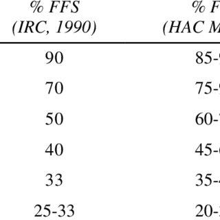 (PDF) Defining level of service criteria of urban streets