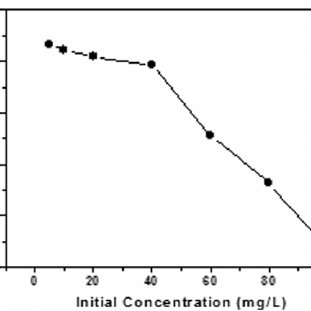 EDX spectra of nano-MgO before (a) and after (b) fluoride