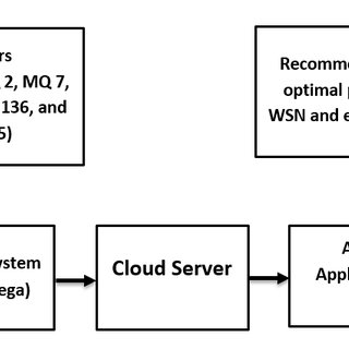 (PDF) An IoT-Based e-Health System Integrated With