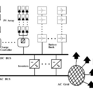 (PDF) Assessment of Technology Requirements for Off-grid