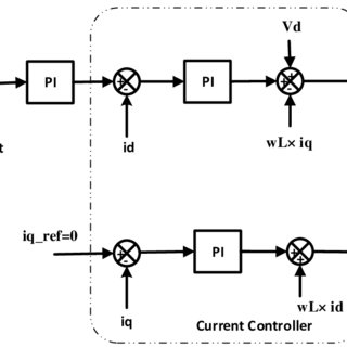 (PDF) Hybrid Phase Locked Loop for Controlling Centralized