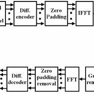 Block diagram of DQPSK OFDM for Underwater Acoustic