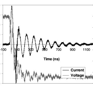 (PDF) Plasma Control of Combustion Instability in a Lean