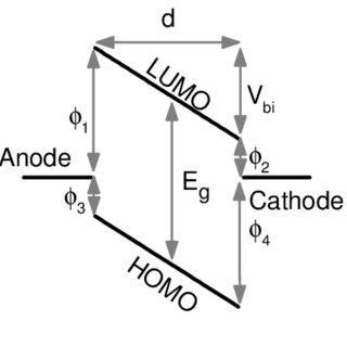 A schematic of equilibrium energy-band diagram of an