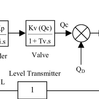 (PDF) A Gain Scheduling Approach for Control of Non-linear
