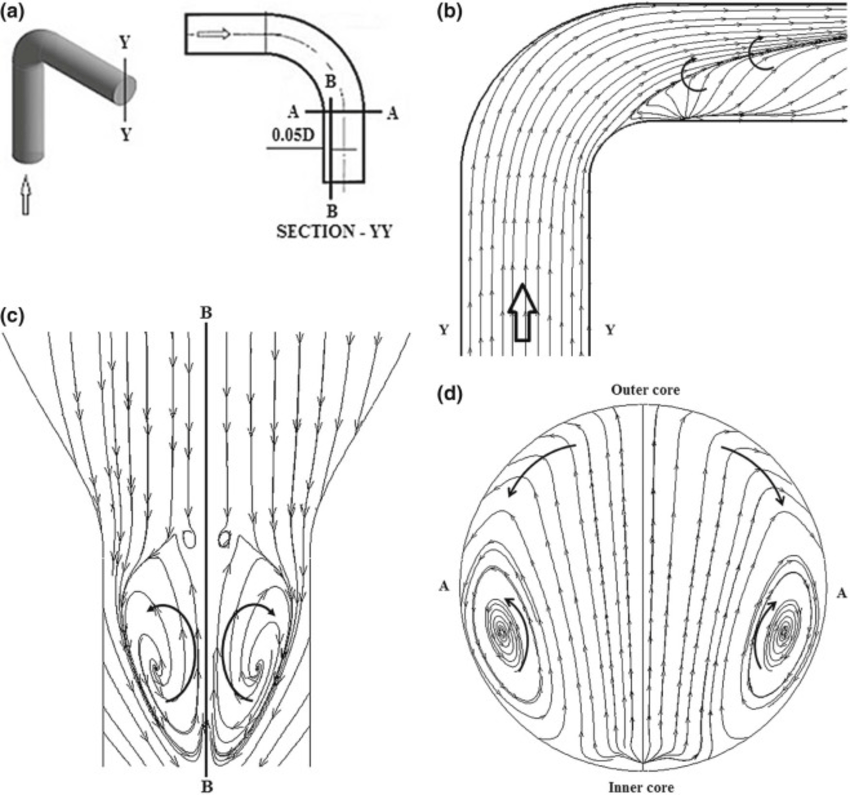 Complex flow structure in the pipe bend. (a) Cross