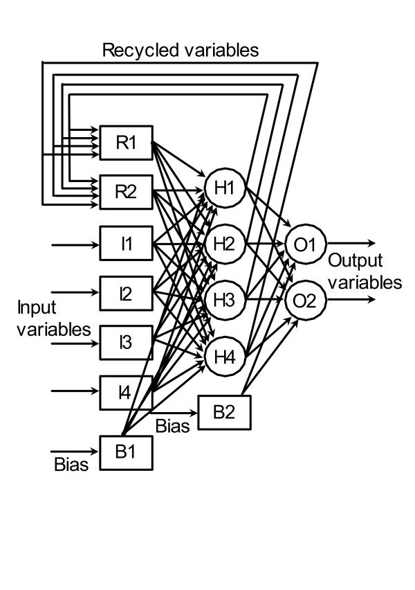 Schematic diagram of a typical neural network. I1